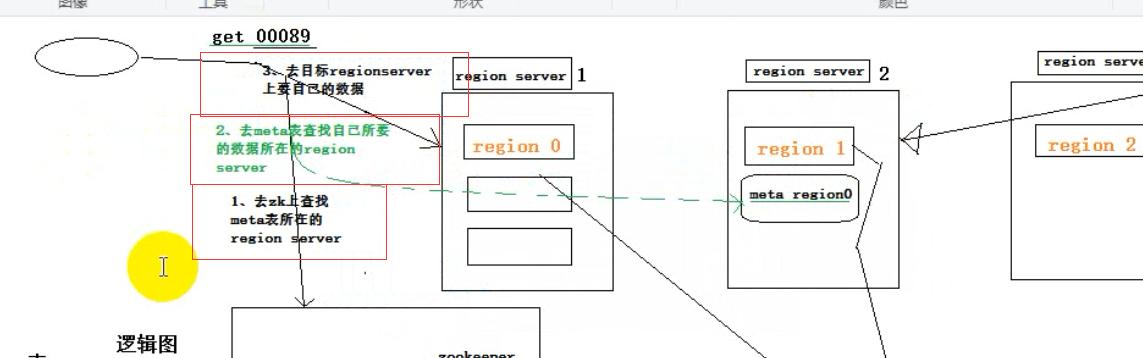 Hbase 客户端读取数据流程