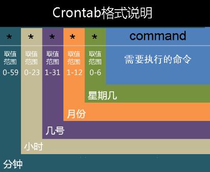 crontab的语法规则格式(每分钟、每小时、每天、每周、每月、每年定时执行 规则)